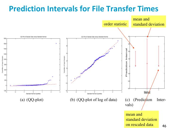 Prediction Intervals for File Transfer Times