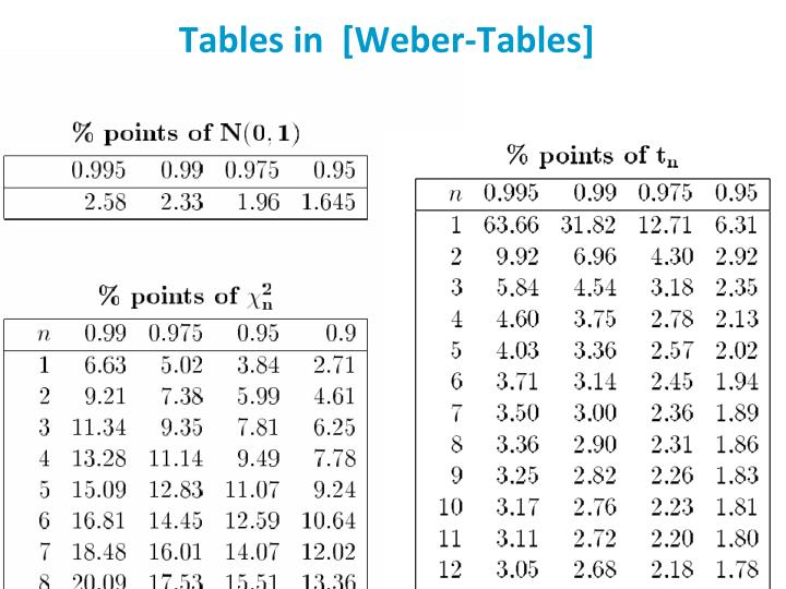 Tables in  [Weber-Tables]