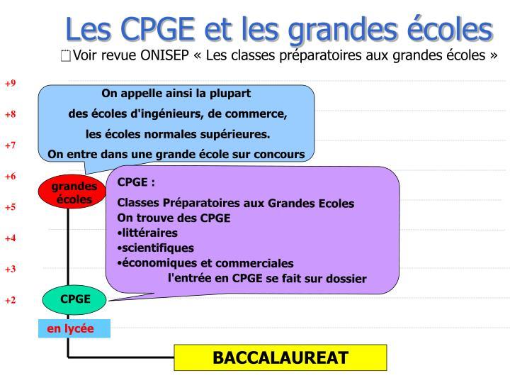 Les CPGE et les grandes écoles