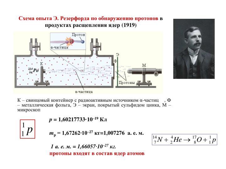 Схема опыта Э. Резерфорда
