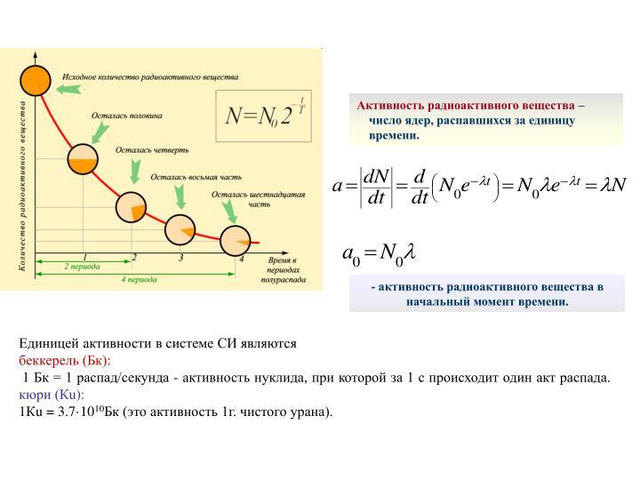 Активность радиоактивного вещества