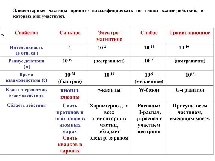 Элементарные частицы принято классифицировать по типам взаимодействий, в которых они участвуют