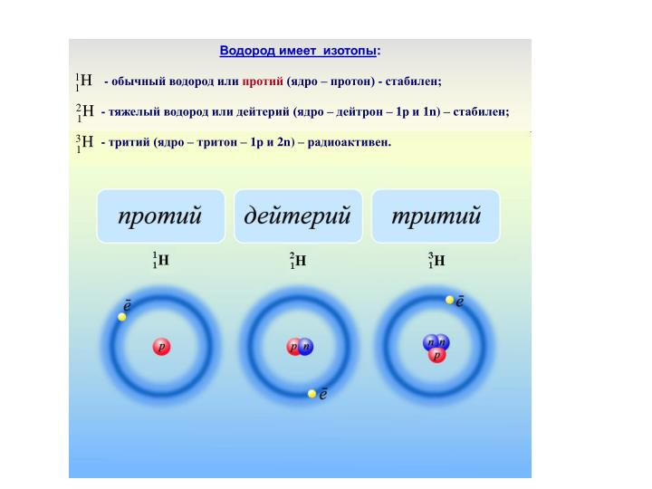 Водород имеет  изотопы