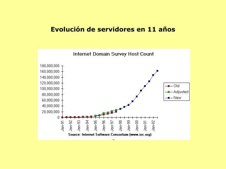 Evolución de servidores en 11 años
