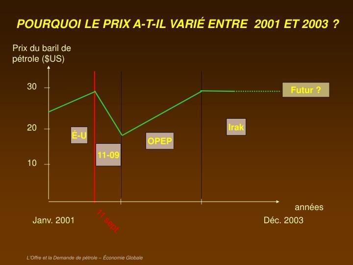 Prix du baril de pétrole ($US)