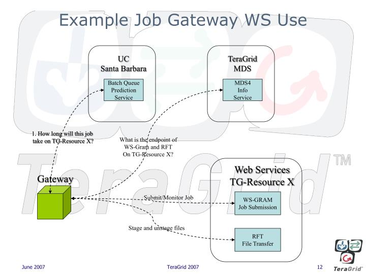 Example Job Gateway WS Use