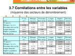 3 7 corr lations entre les variables moyenne des secteurs de d nombrement