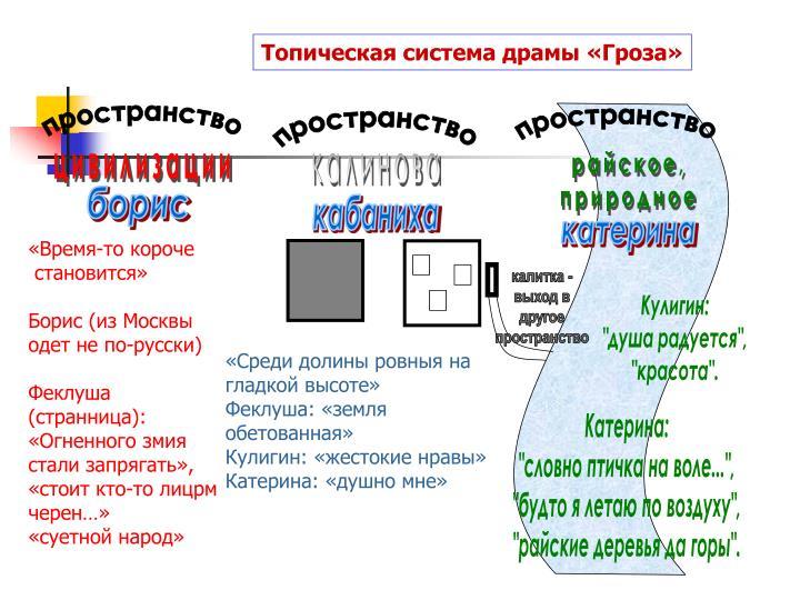 Топическая система драмы «Гроза»