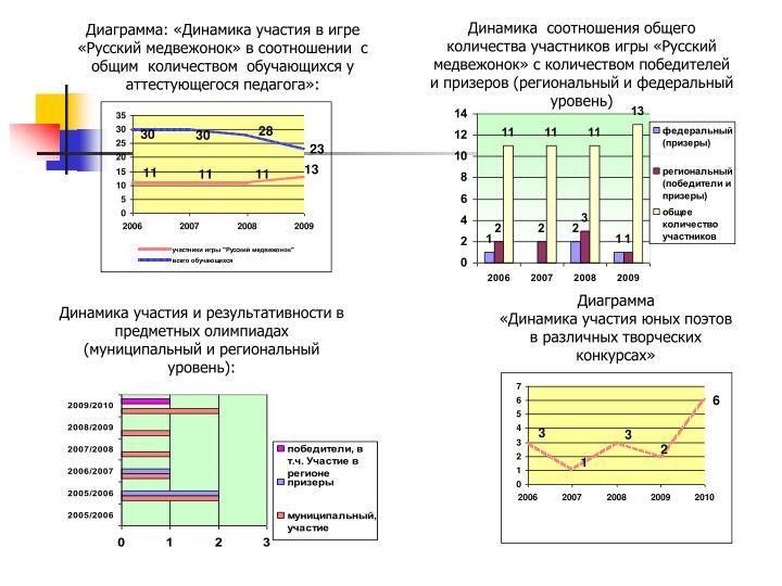 Динамика  соотношения общего количества участников игры «Русский медвежонок» с количеством победителей и призеров (региональный и федеральный уровень)