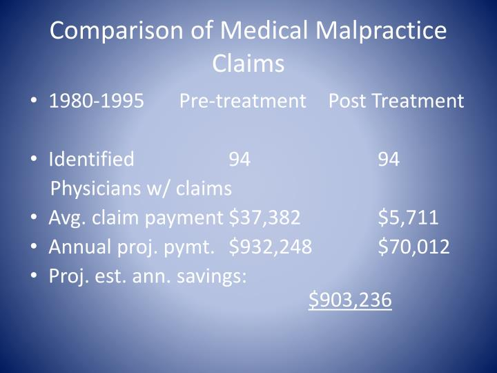 Comparison of Medical Malpractice Claims