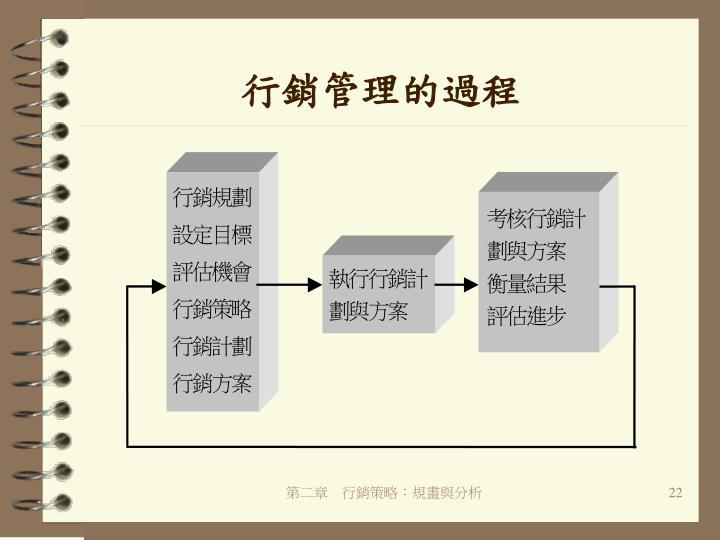 行銷管理的過程
