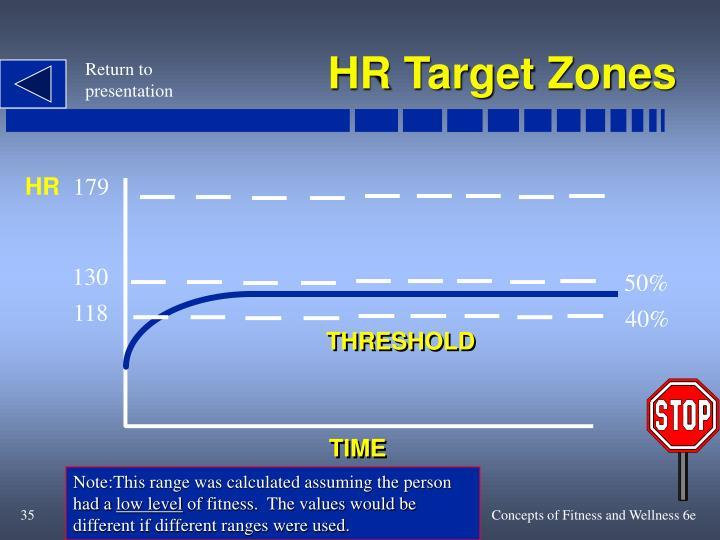 HR Target Zones
