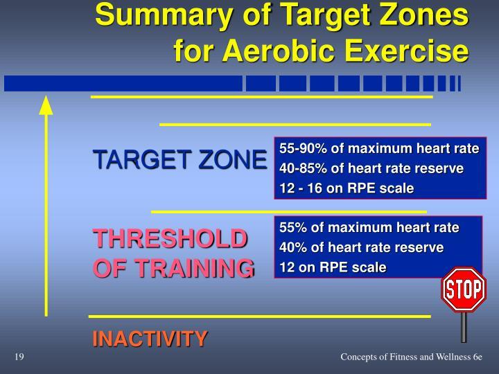 Summary of Target Zones