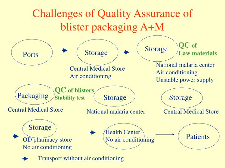 Challenges of Quality Assurance of blister packaging A+M