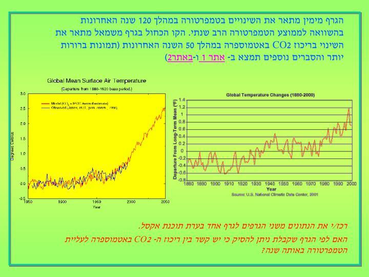 הגרף מימין מתאר את השינויים בטמפרטורה במהלך 120 שנה האחרונות בהשוואה לממוצע הטמפרטורה הרב שנתי. הקו הכחול בגרף משמאל מתאר את השינוי בריכוז 2