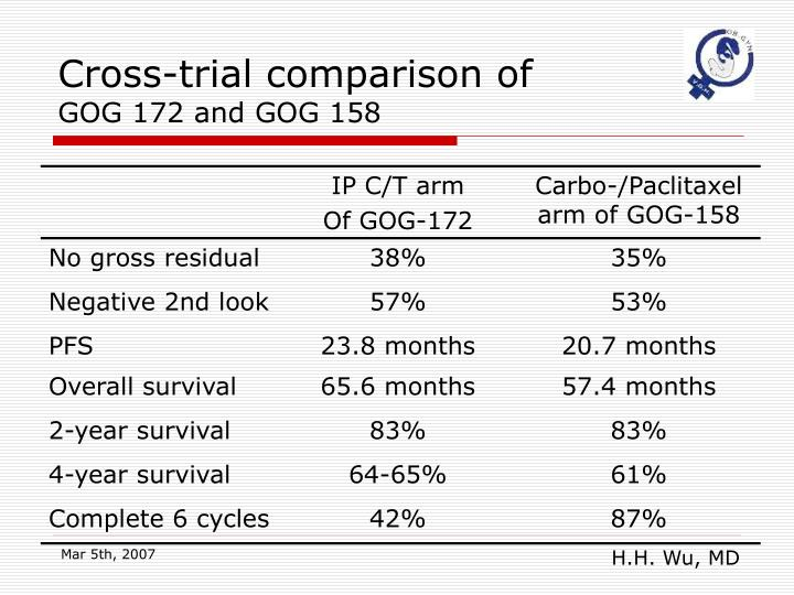 Cross-trial comparison of