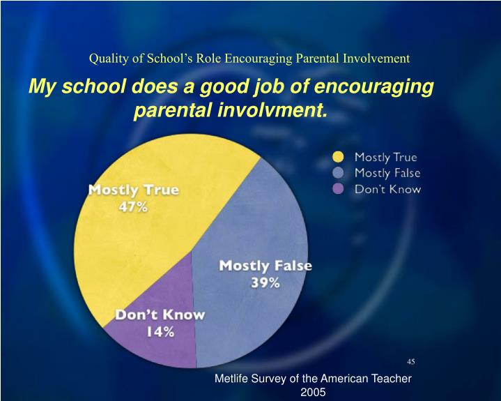 Quality of School's Role Encouraging Parental Involvement