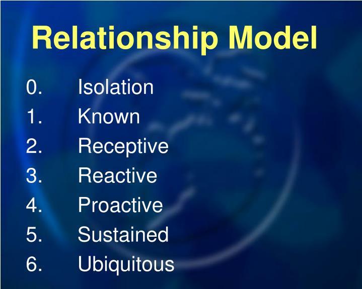 Relationship Model