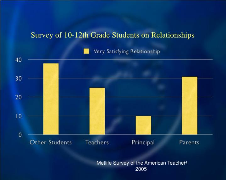 Survey of 10-12th Grade Students on Relationships
