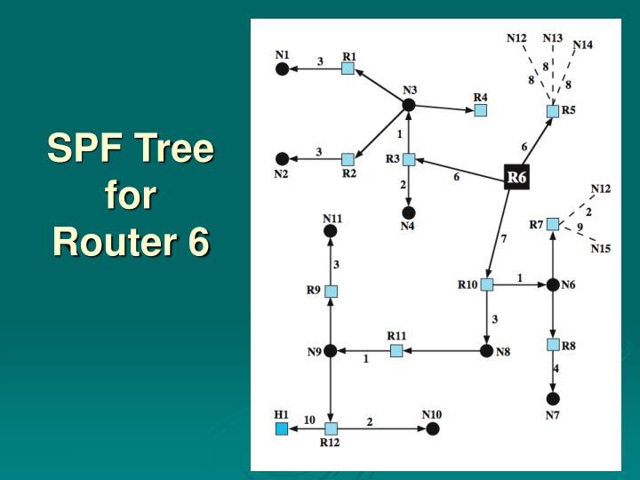 SPF Tree