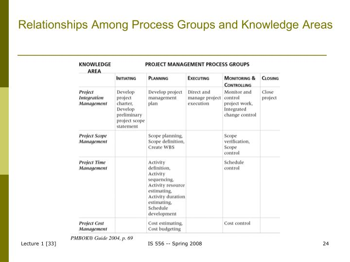 Relationships Among Process Groups and Knowledge Areas