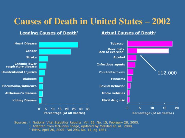 Causes of Death in United States