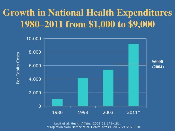 Growth in National Health Expenditures 1980–2011 from $1,000 to $9,000