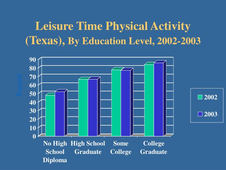 Leisure Time Physical Activity (Texas),