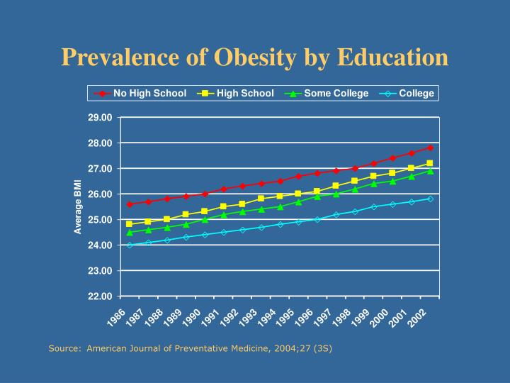 Prevalence of Obesity by Education