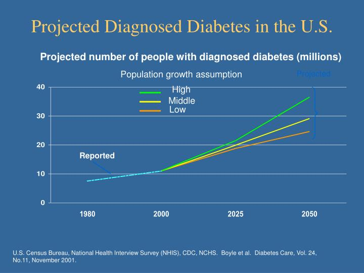 Projected Diagnosed Diabetes in the U.S.