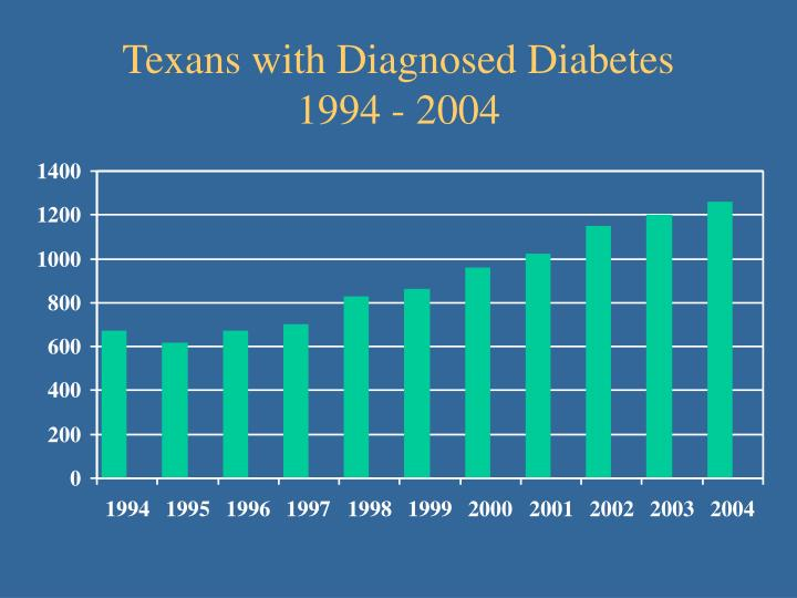 Texans with Diagnosed Diabetes