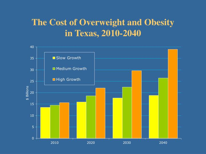 The Cost of Overweight and Obesity