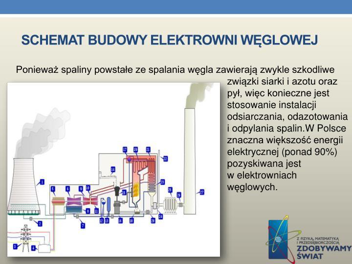 Schemat budowy elektrowni węglowej