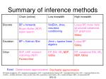 summary of inference methods