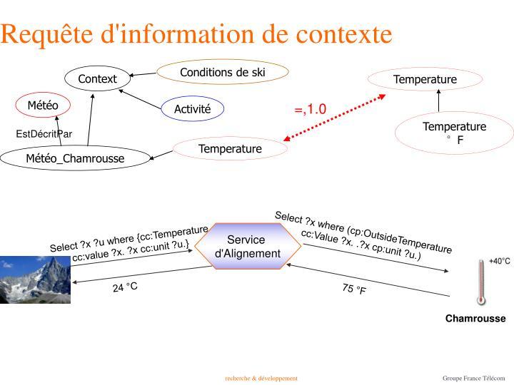 Requête d'information de contexte