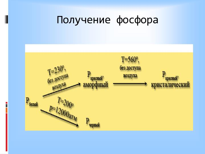 Получение фосфора