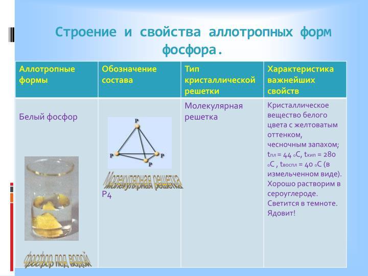 Строение и свойства аллотропных форм фосфора