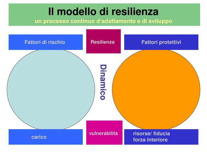 Il modello di resilienza