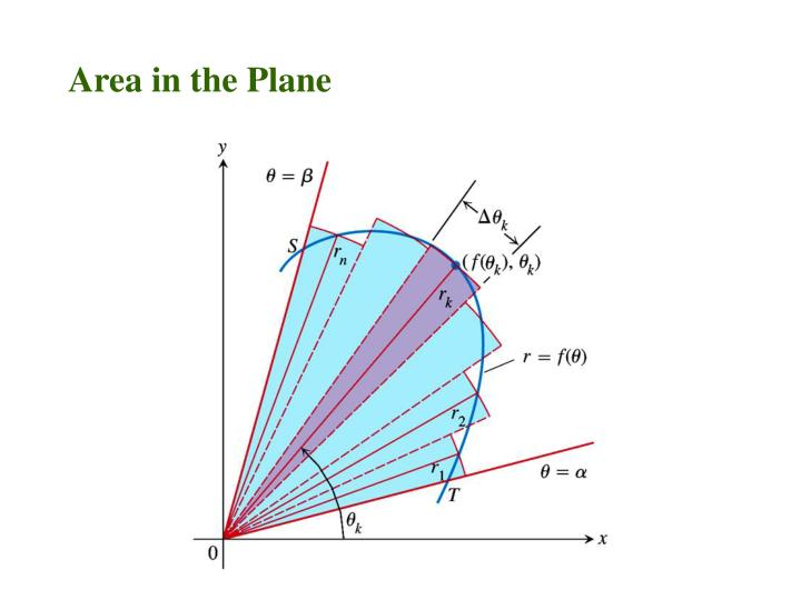 Area in the Plane
