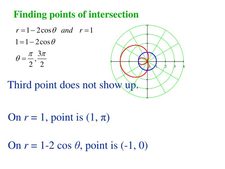 Finding points of intersection