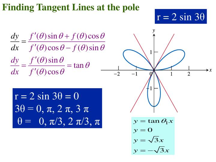 Finding Tangent Lines at the pole