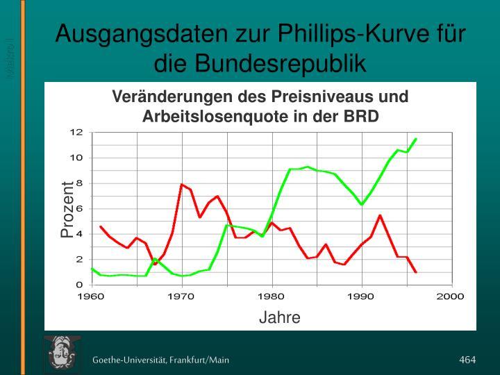 Ausgangsdaten zur Phillips-Kurve für die Bundesrepublik