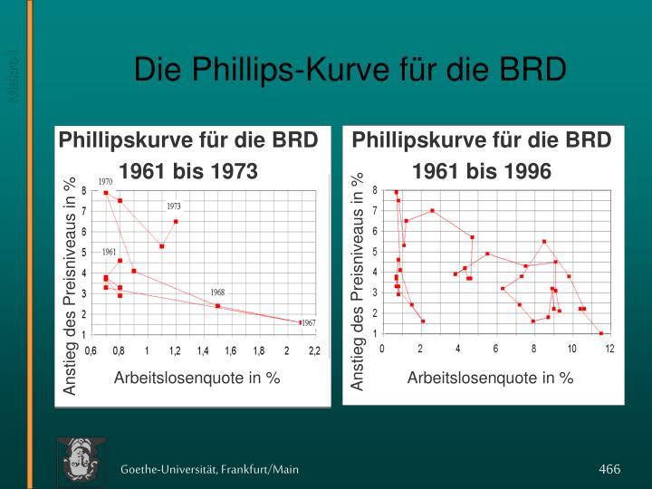 Phillipskurve für die BRD