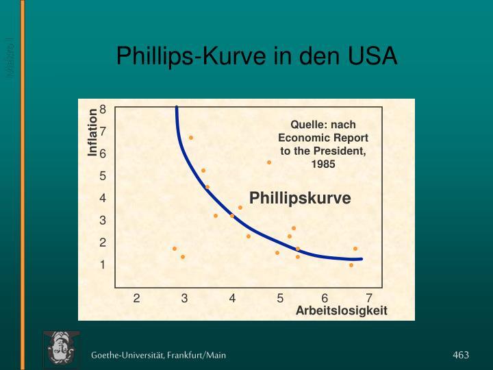 Phillips-Kurve in den USA
