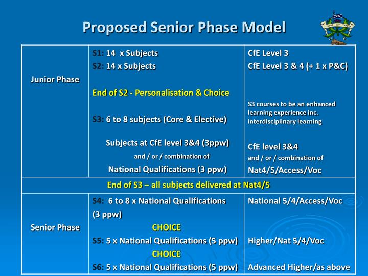 Proposed Senior Phase Model