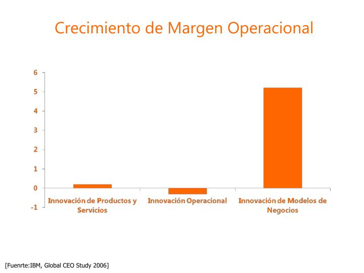 Crecimiento de Margen Operacional