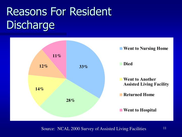 Reasons For Resident Discharge