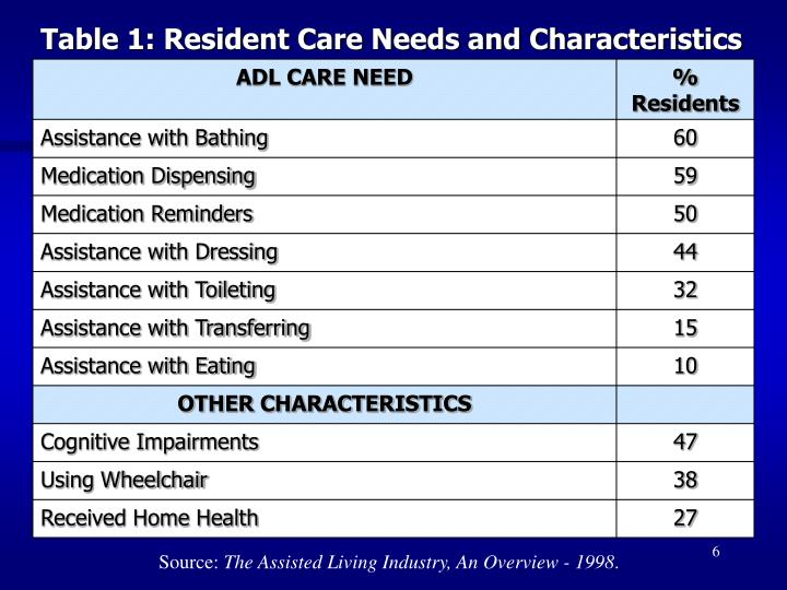 Table 1: Resident Care Needs and Characteristics