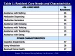 table 1 resident care needs and characteristics
