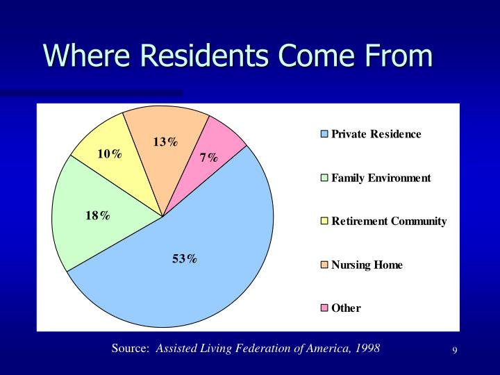 Where Residents Come From
